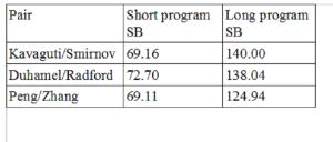 SB-scores
