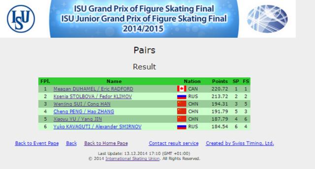 Grand-Prix-Final-results