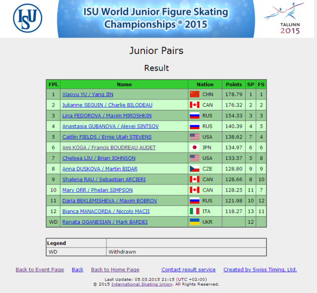 Junior-Worlds-standings