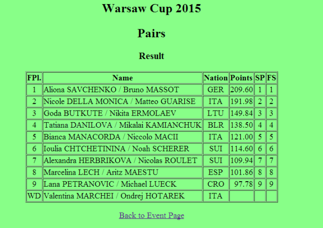 Warsaw-Cup-results