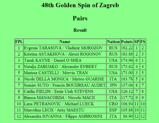 golden-spin-results