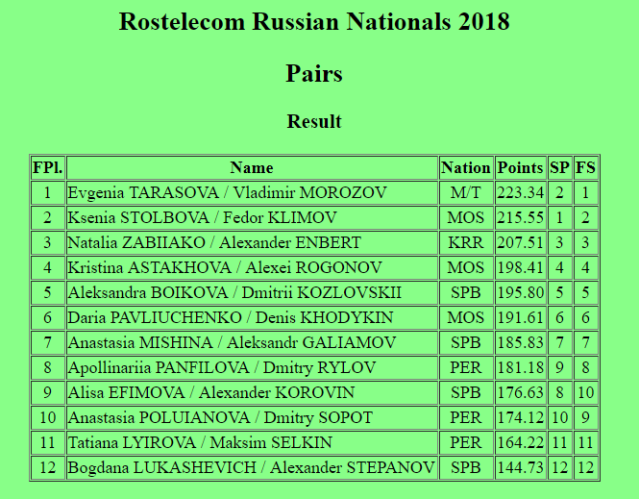 Russian-Nationals-results.PNG