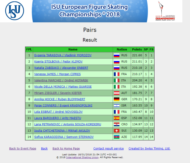 Euros-results